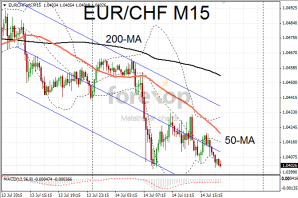 EUR/CHF falls after inflation data