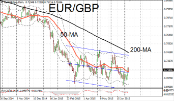EUR/GBP descending channel