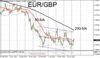 EUR/GBP descending channel