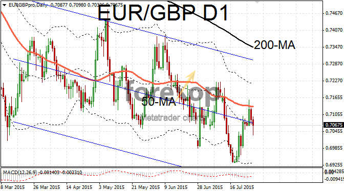EUR/GBP pressured by rise in sterling