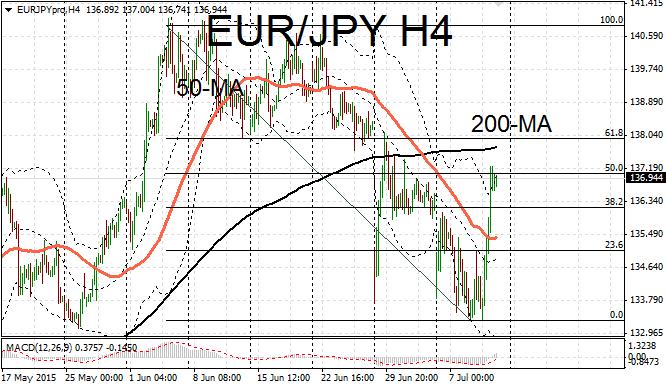 EUR/JPY rebound