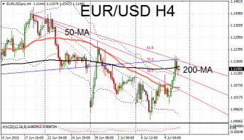 EUR/USD resistance areas