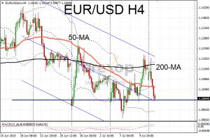 EUR/USD loses momentum