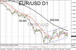 EUR/USD directionless ahead of Greek vote