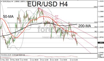 EUR/USD bearish