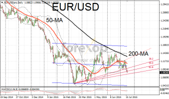 EUR/USD in tepid session
