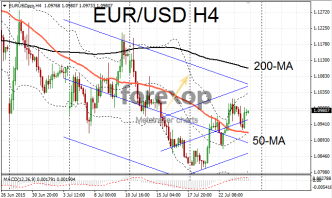EUR/USD in sideways range