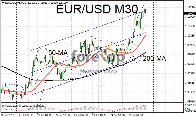 EUR/USD rises above 1.11