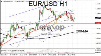 EUR/USD maintains range