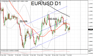 Euro Bearish Under Key Support