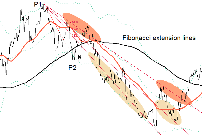 Figure 3: Fibo fan in a bearish trend