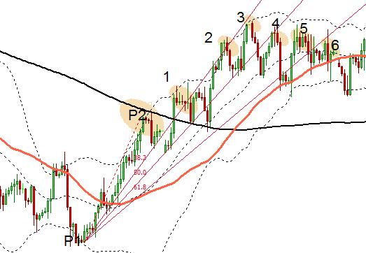 Figure 4: Fibo fan trading