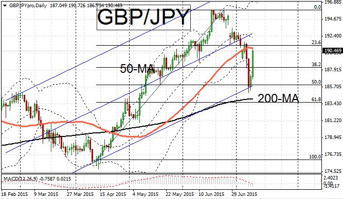 GBP/JPY rebound