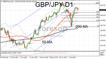 GBP/JPY falls towards technical support