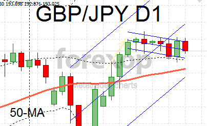 GBP/JPY trends lower