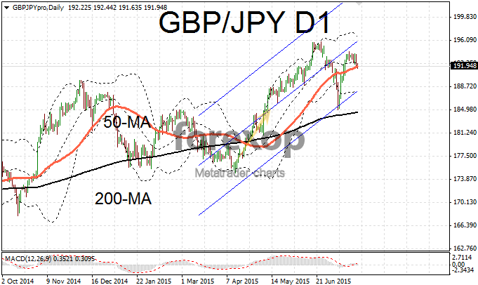 GBP/JPY trading within wide range