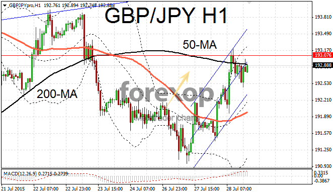 GBP/JPY lies between support and resistance