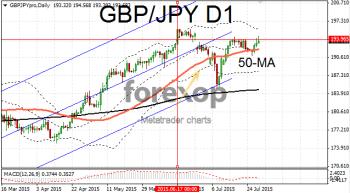 GBP/JPY testing upper resistance
