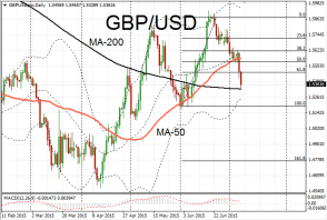 Sterling Resumes Bearish Trend