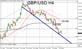 GBP/USD in consolidation