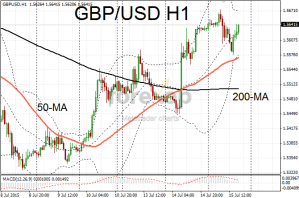 GBP/USD resumes upwards trend
