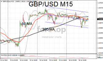 GBP/USD holds onto gains