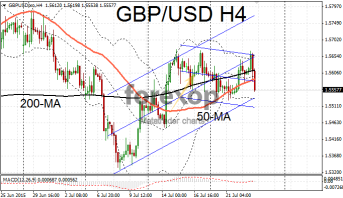 GBP/USD falls on disappointing retail sales