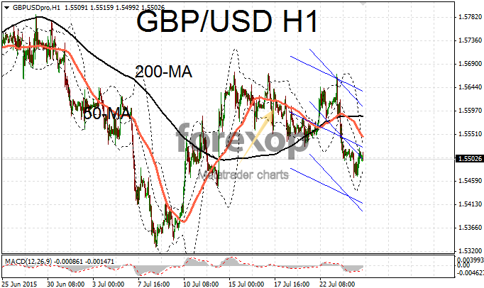GBP/USD rally continues to retrace