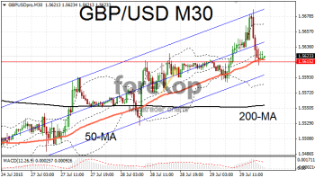 GBP/USD rallies in upwards channel