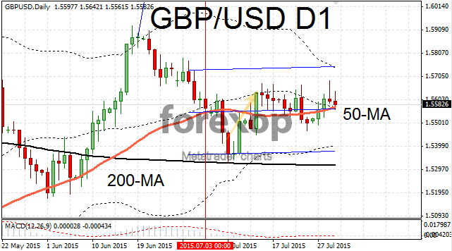 GBP/USD bound within range