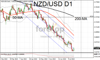 NZD/USD rebounds on profit taking