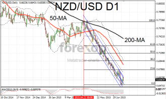 NZD/USD prepares for rate decision