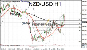 NZD/USD bounces after RBNZ rate meeting