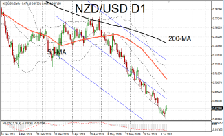 NZD/USD rebounds from oversold state