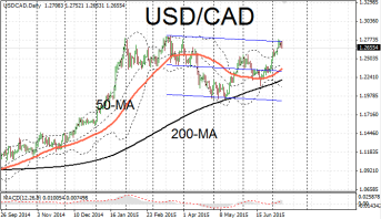 USD/CAD at top of trend channel