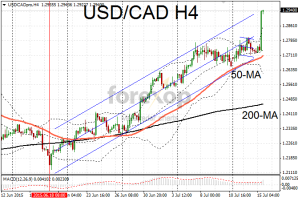 USD/CAD extends rally after rate cut