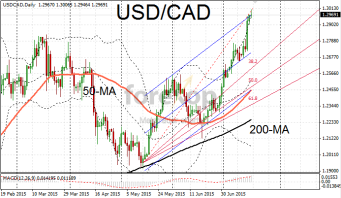 USD/CAD tests upper resistance