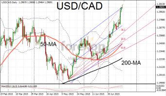 USD/CAD tests upper resistance