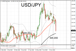 USD/JPY retraces downwards