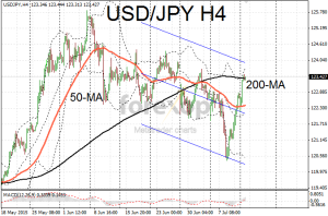 USD/JPY extends rally to resistance