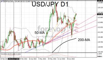 USD/JPY below resistance