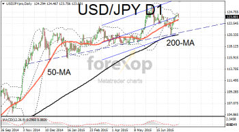 USD/JPY moves towards lower support