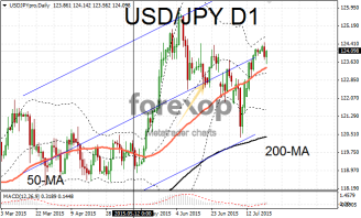 USD/JPY dollar rests at key support