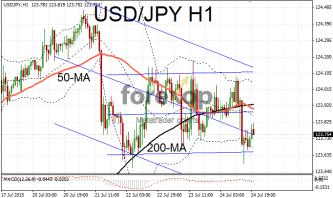 USD/JPY yen stregthens