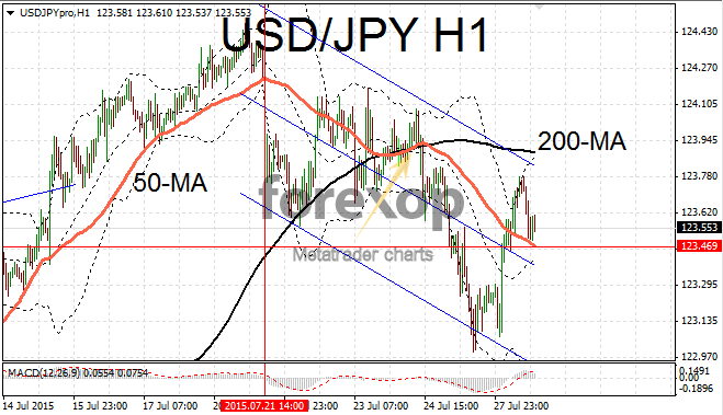USD/JPY falls as yen rallies on risk concerns