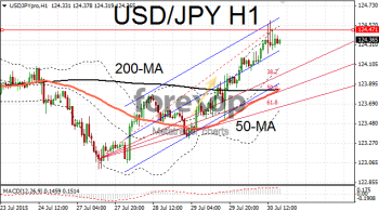 USD/JPY at top of range
