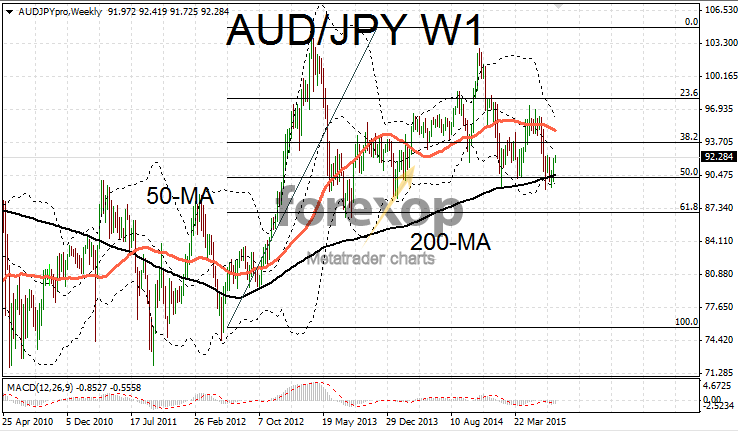 AUD/JPY long term