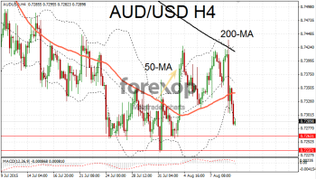 AUD/USD drops after Chinese yuan rebanded