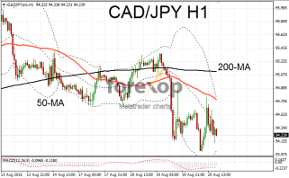 CAD/JPY bearish trend continues as oil price suffers
