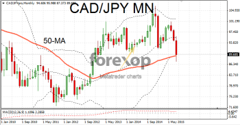 CAD/JPY in deep bearish trend